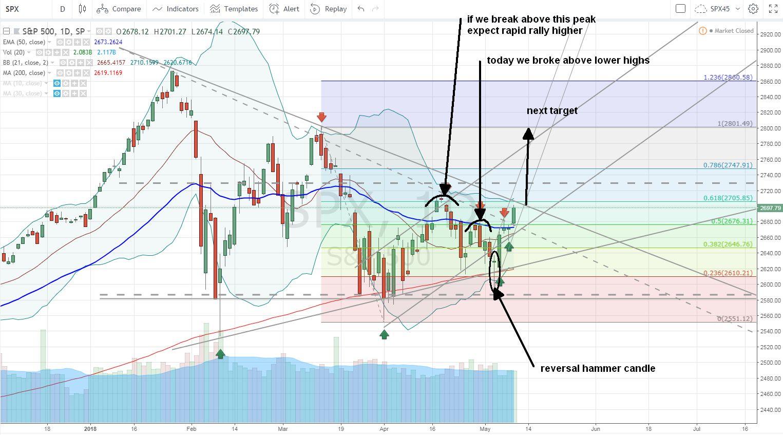 Next S&P 500 trend