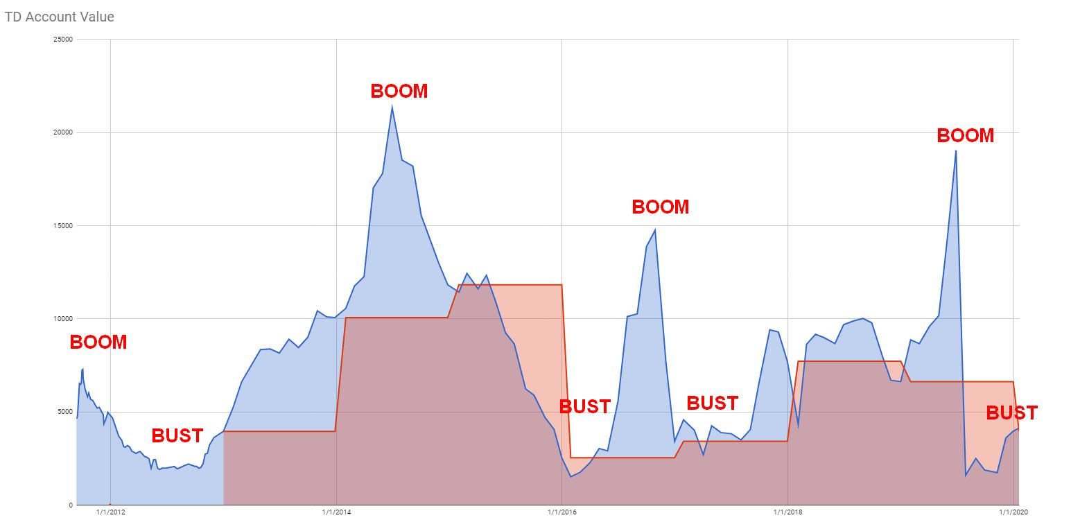 Boom-bust history