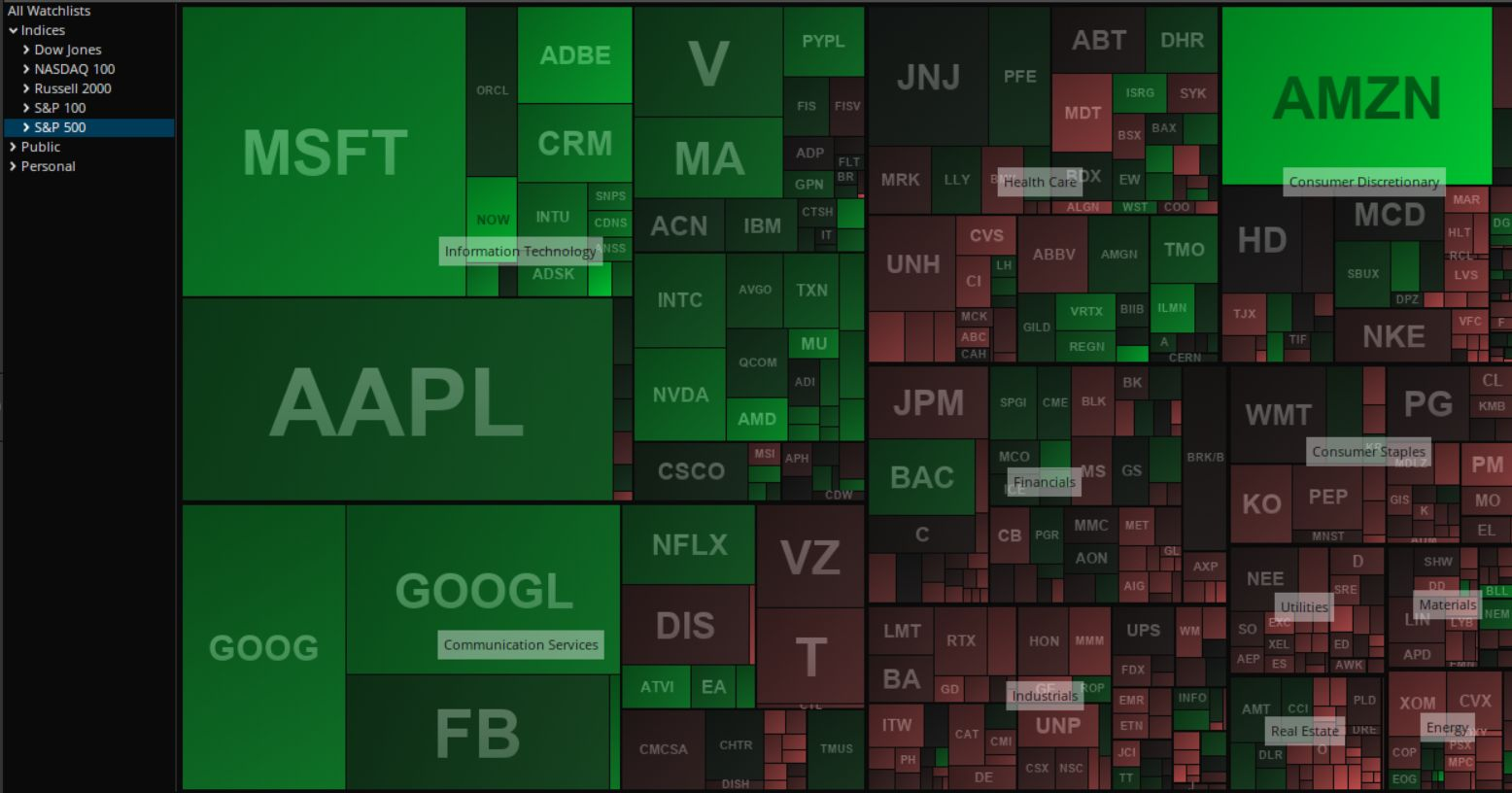 S&P 500 heat map