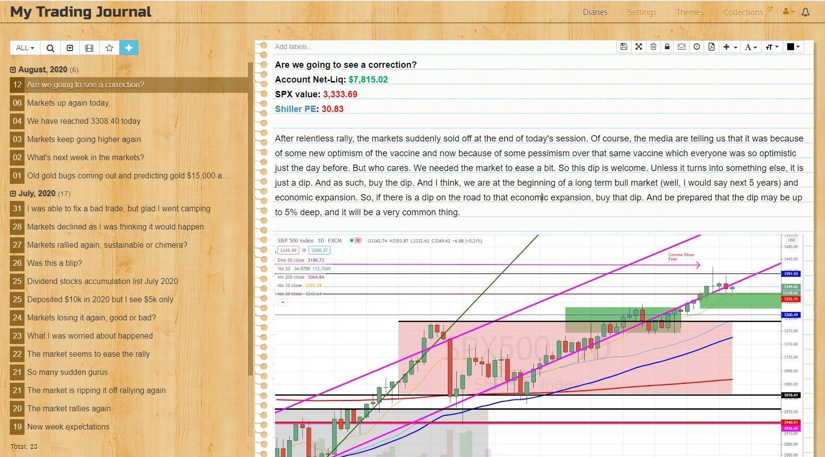 S&P 500 expectation diary entry