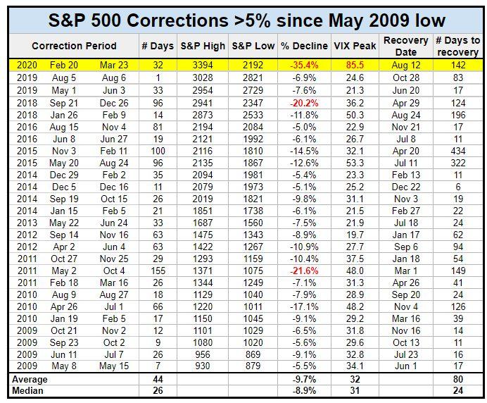 SPX correction