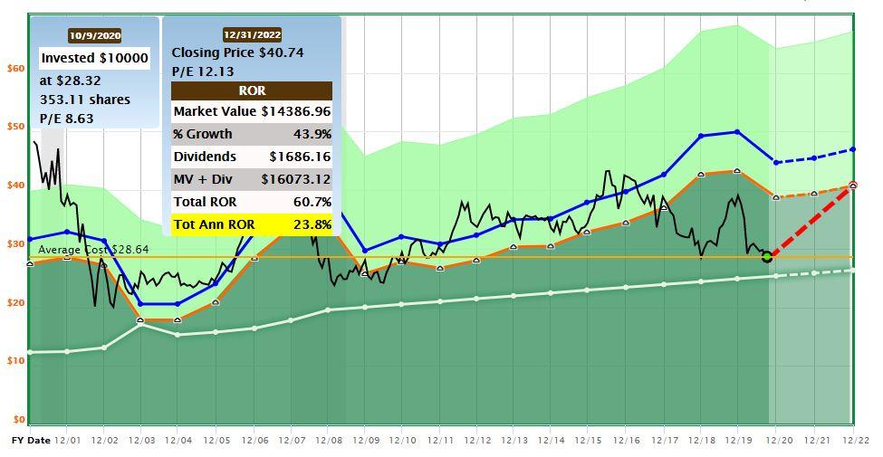ATT stock analysis