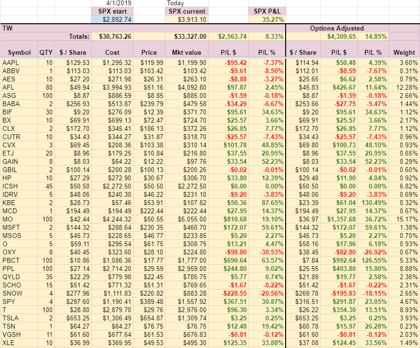 TW Account holdings week 11