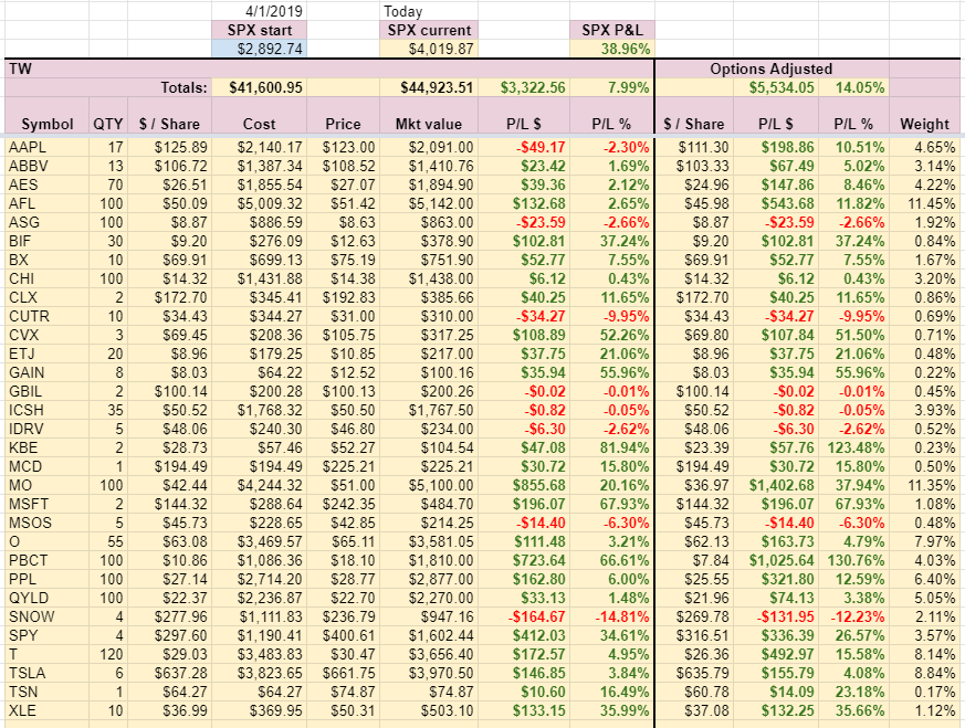 TW Account holdings week 13