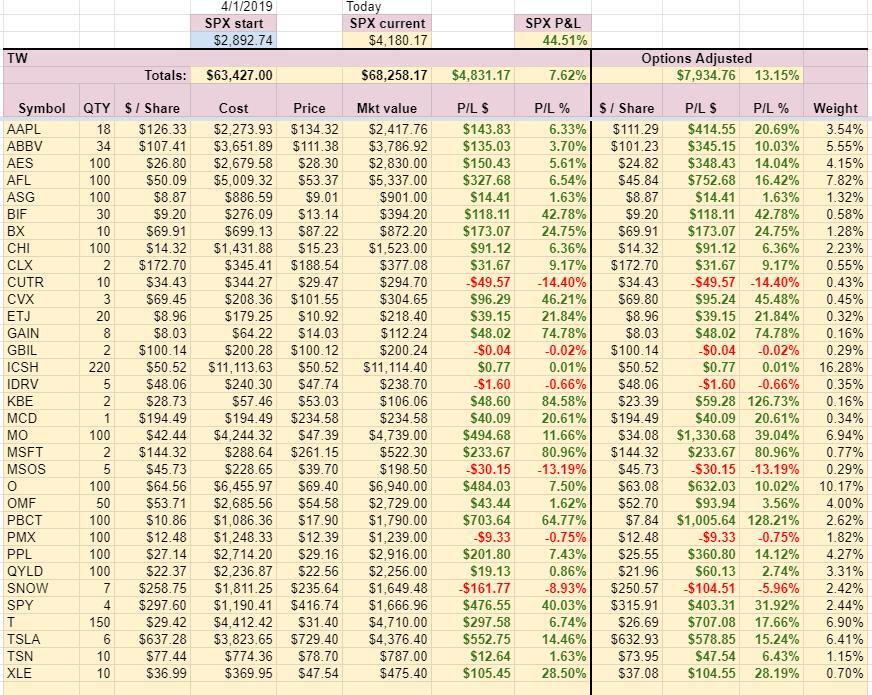 TW Account holdings week 16