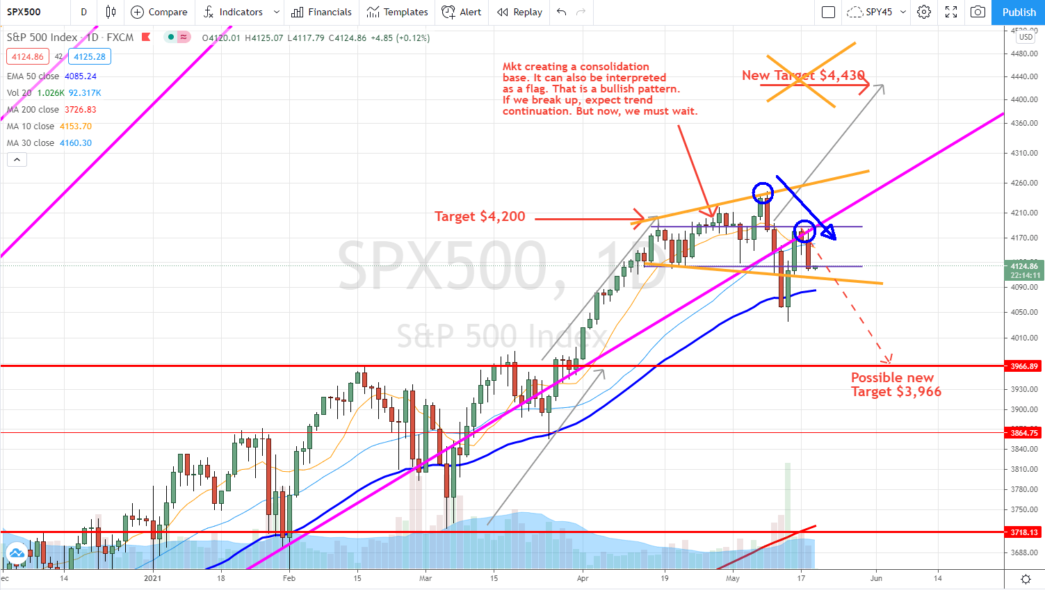 SPX market flashes sell