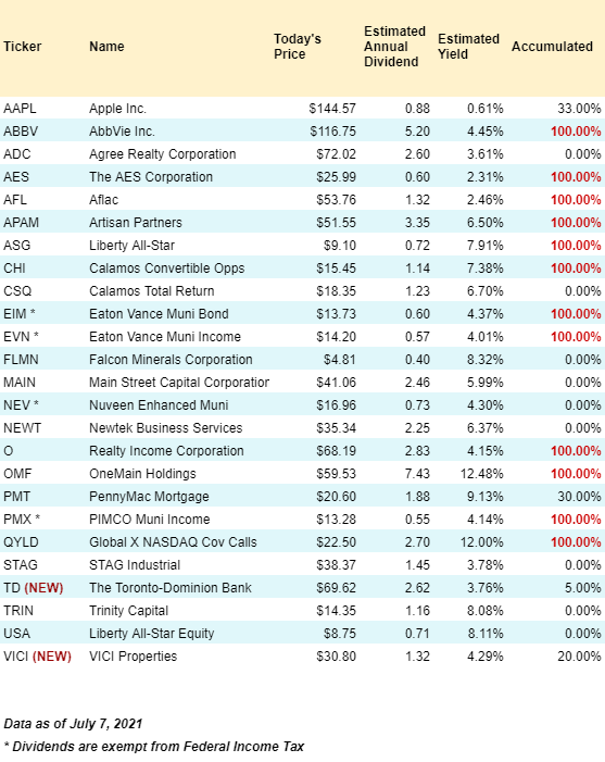 July 2021 dividend growth stocks