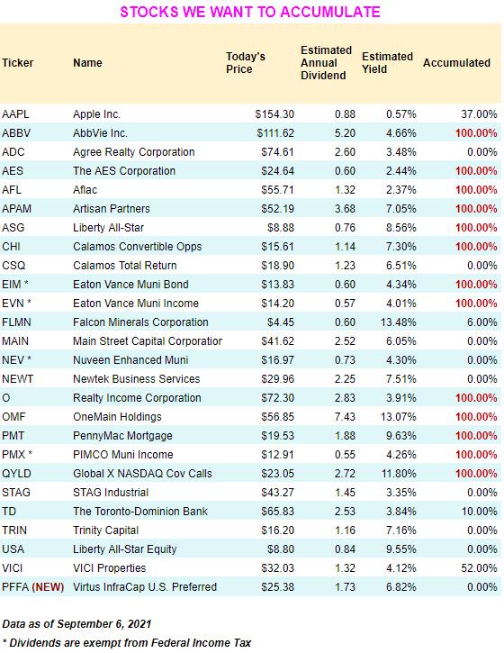 September 2021 dividend growth stocks