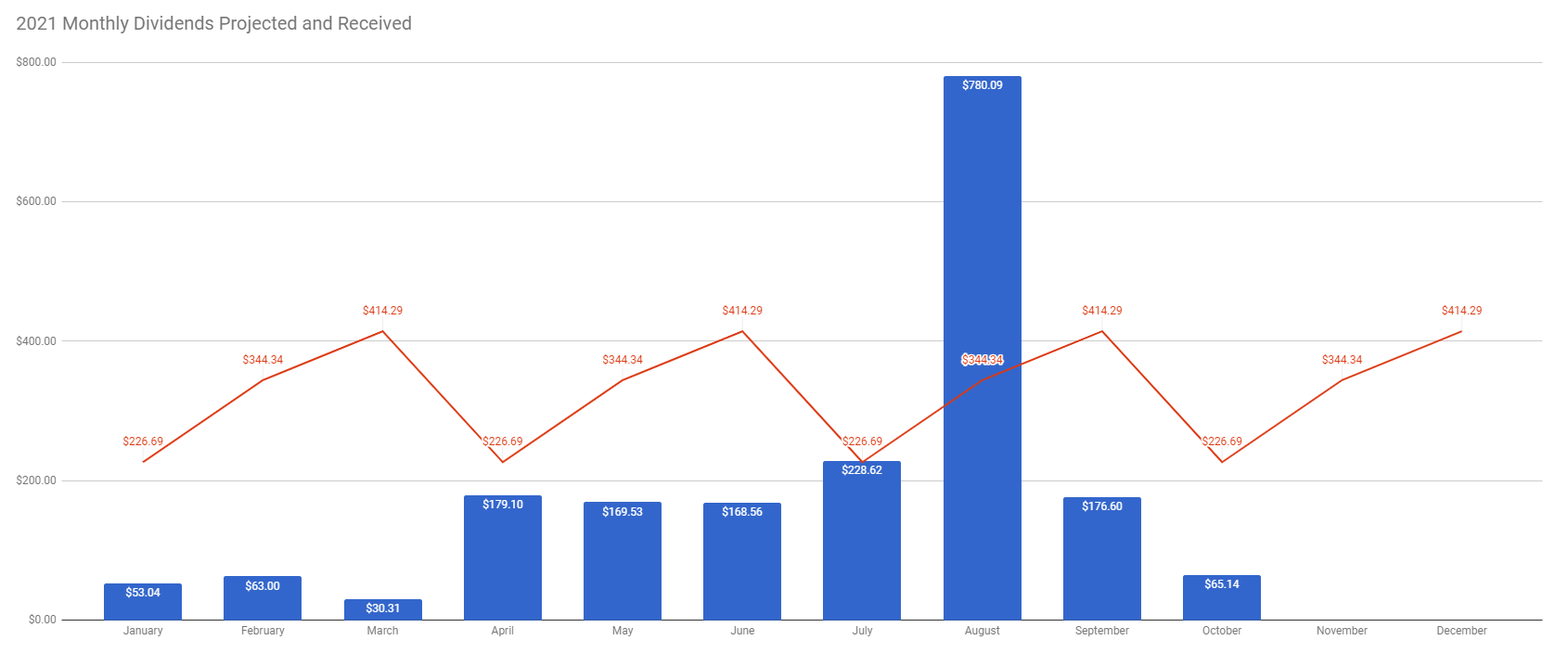 TW Received vs Future Dividends week 40