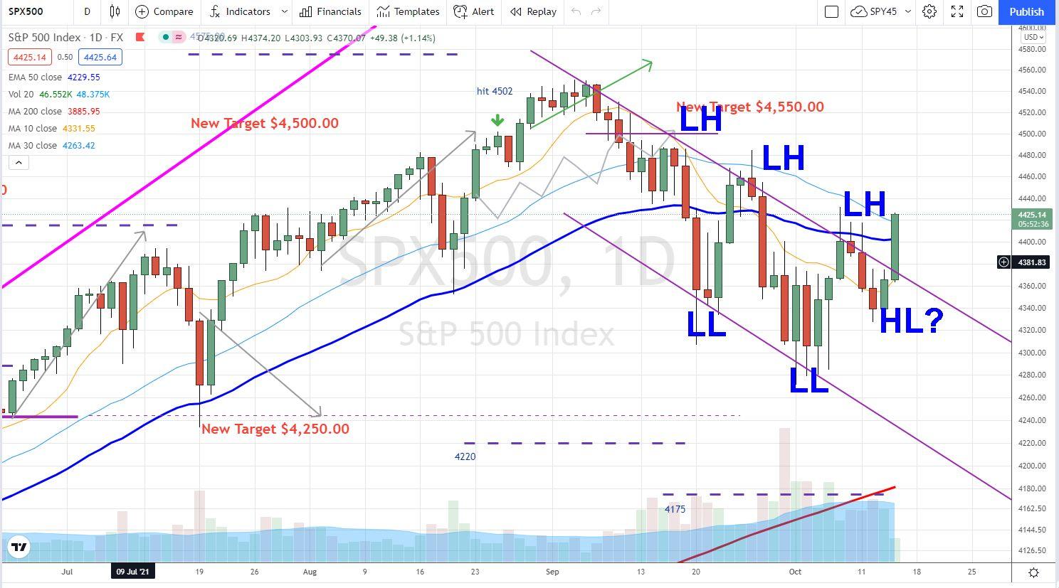 S&P 500 buy the dip