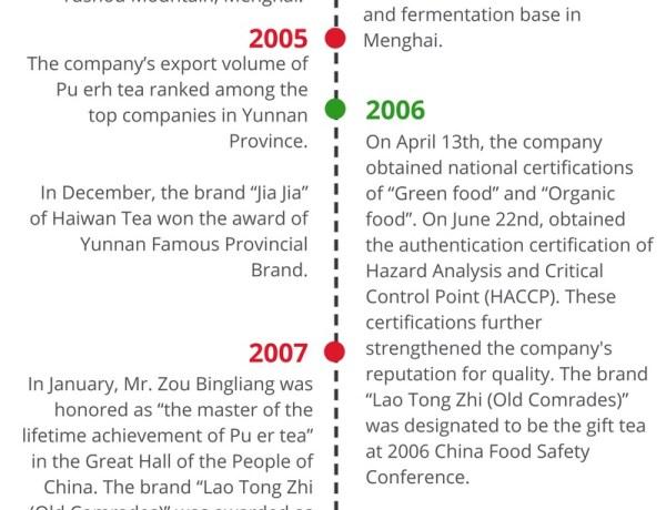 history of haiwan tea