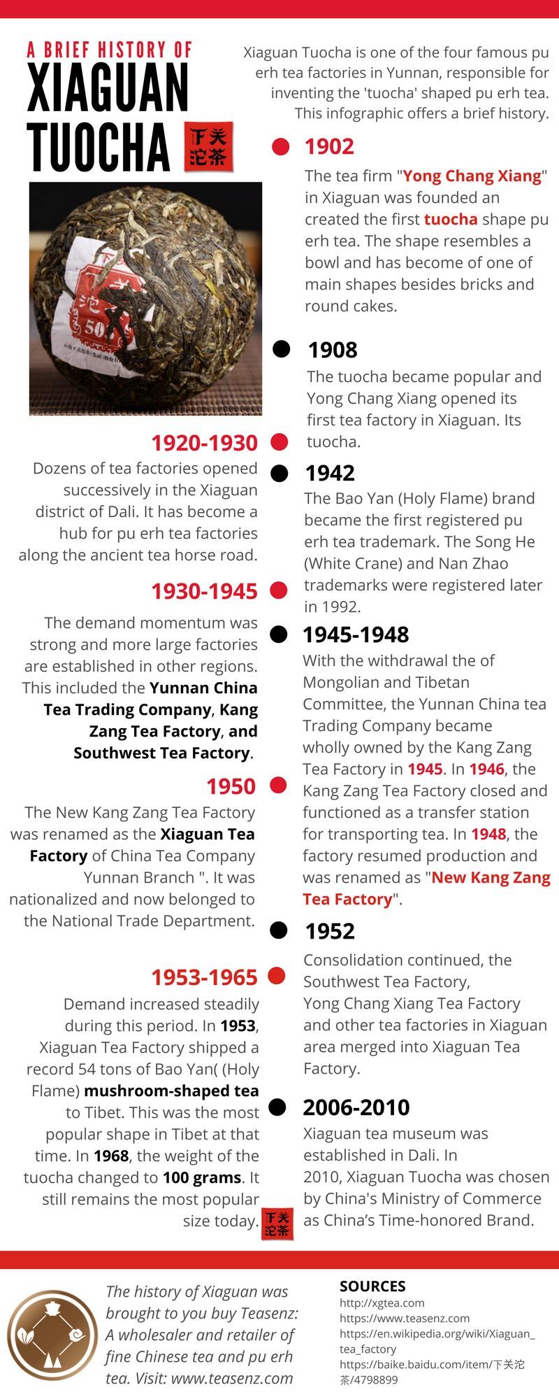 xiaguan tuocha tea history infographic