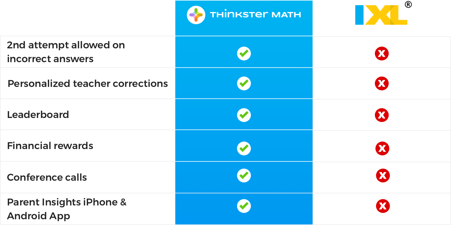 How Does The Ixl Math Program Compare To Thinkster Math