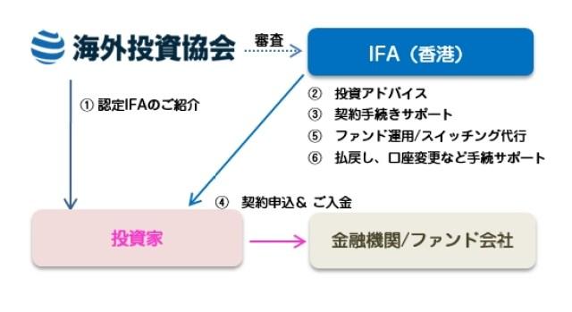 IFAのサービス
