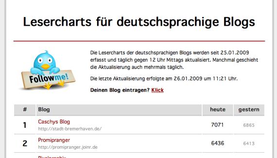 lesercharts.de.png
