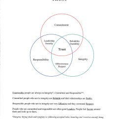 Socialism And Capitalism Venn Diagram Auto Electrical Wiring Manual Trust The Relationship Saver Blog Http Www