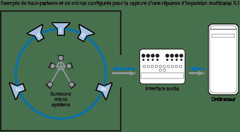 Configuration idéale d'enregistrement d'une réponse d