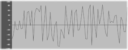 Nociones básicas sobre los sonidos