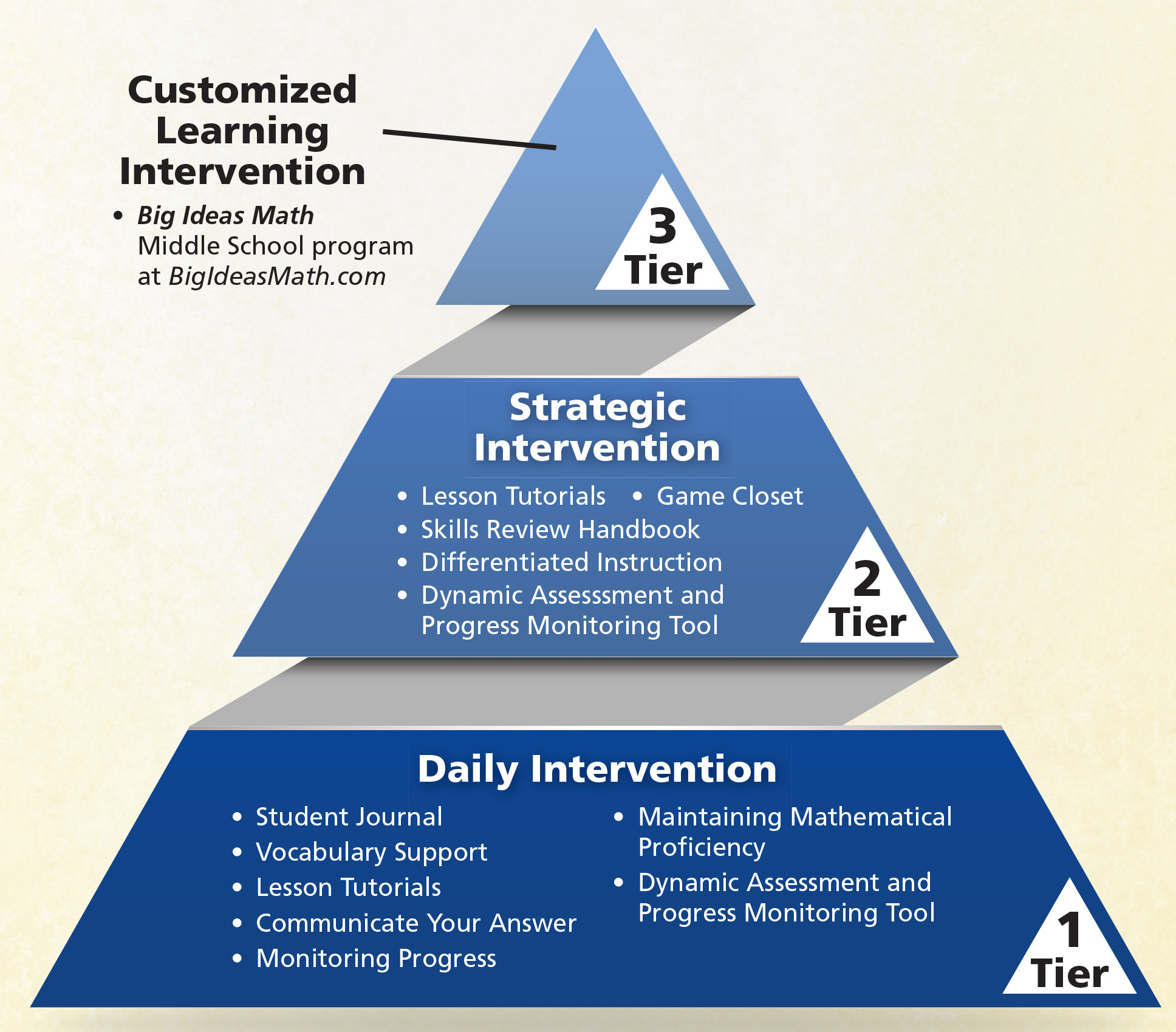 What Support Is There For Differentiation Big Ideas Math