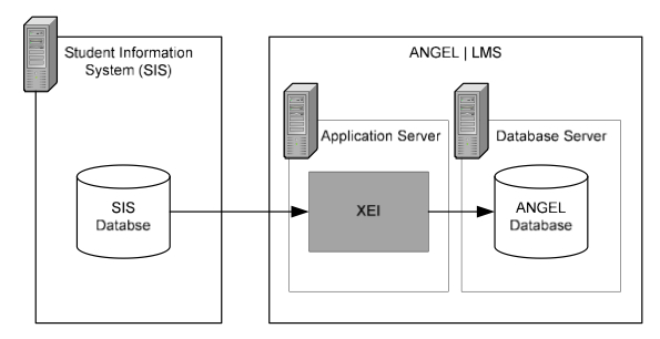 Migrate from ANGEL XEI to Learn Snapshot Flat File