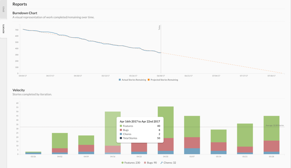 medium resolution of using the velocity chart with story count