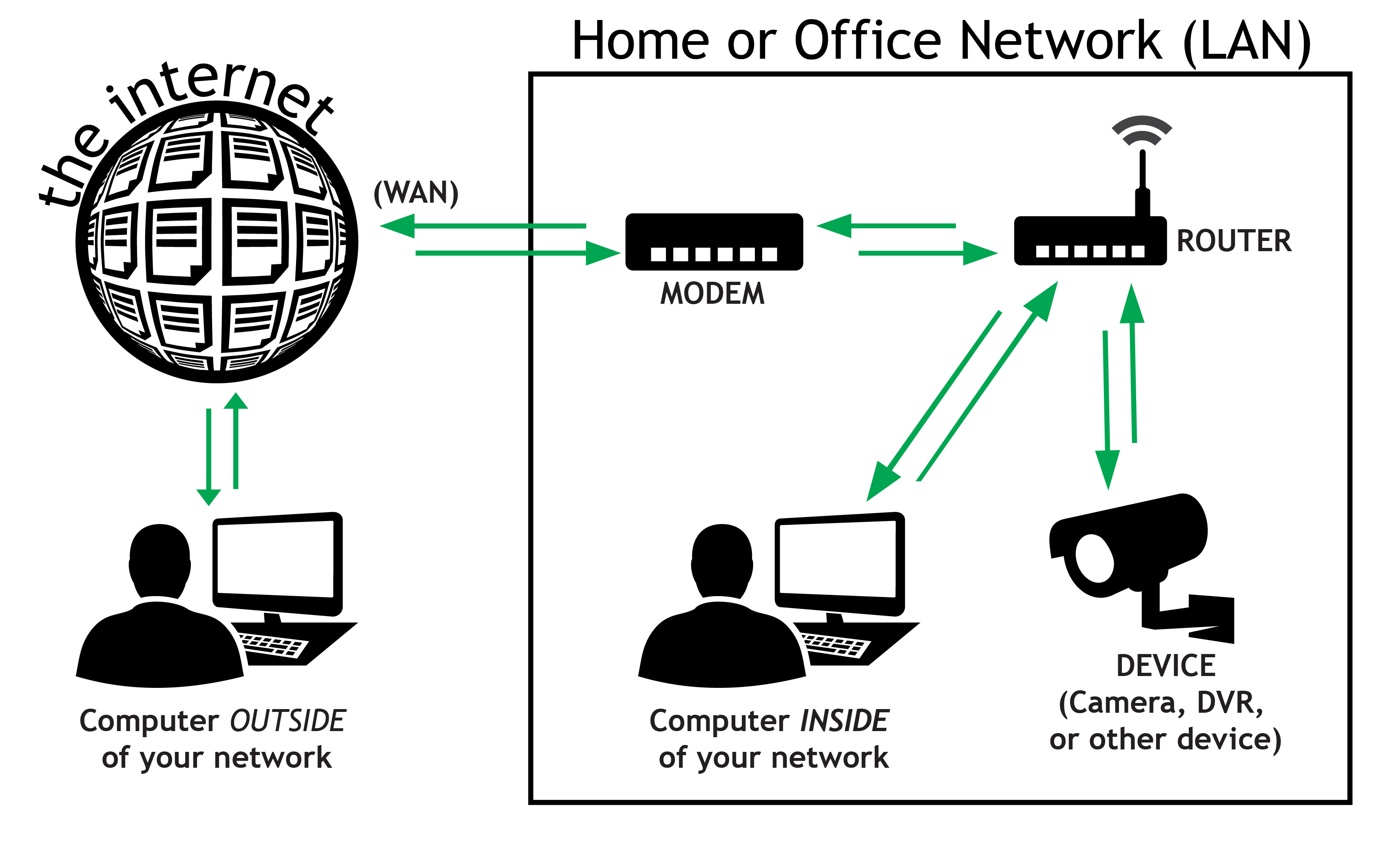 Fast Download Using Wireless Router Lan Diagram