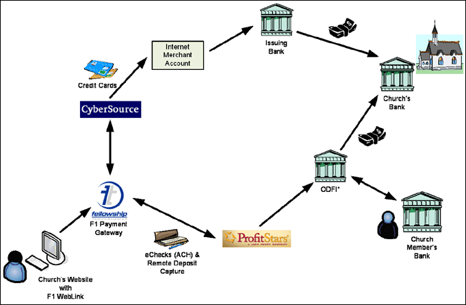for credit card transaction process flow diagram points ignition system wiring express payment processing toyskids co the basics first data