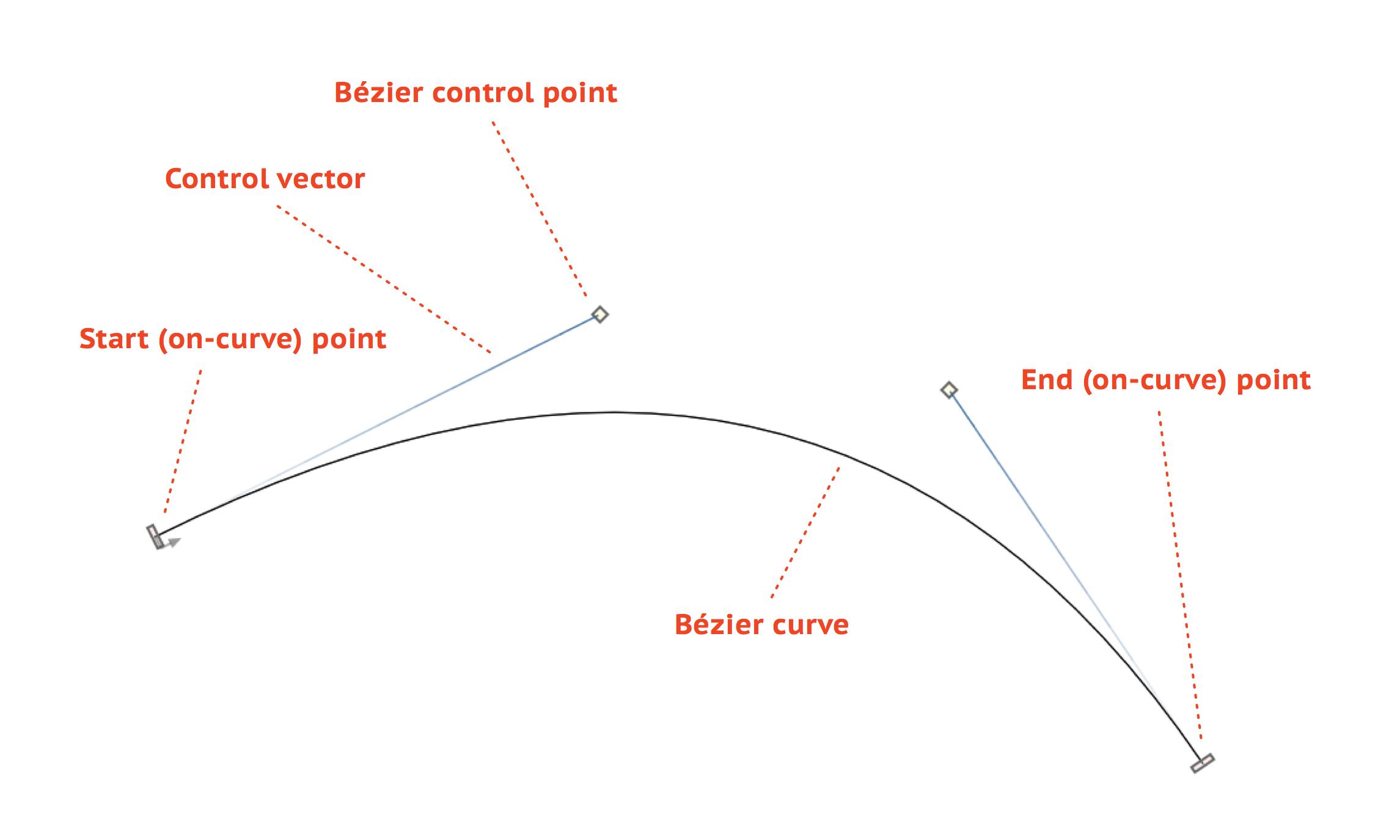 Curve Types - FontLab VI Help