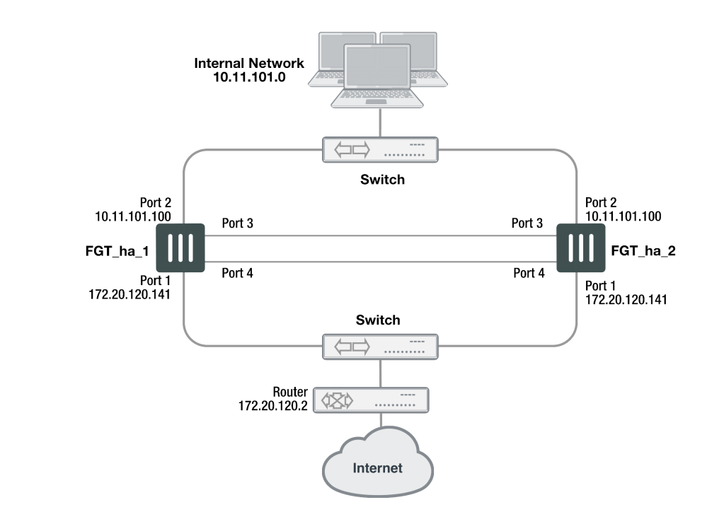 medium resolution of example nat route mode ha network topology