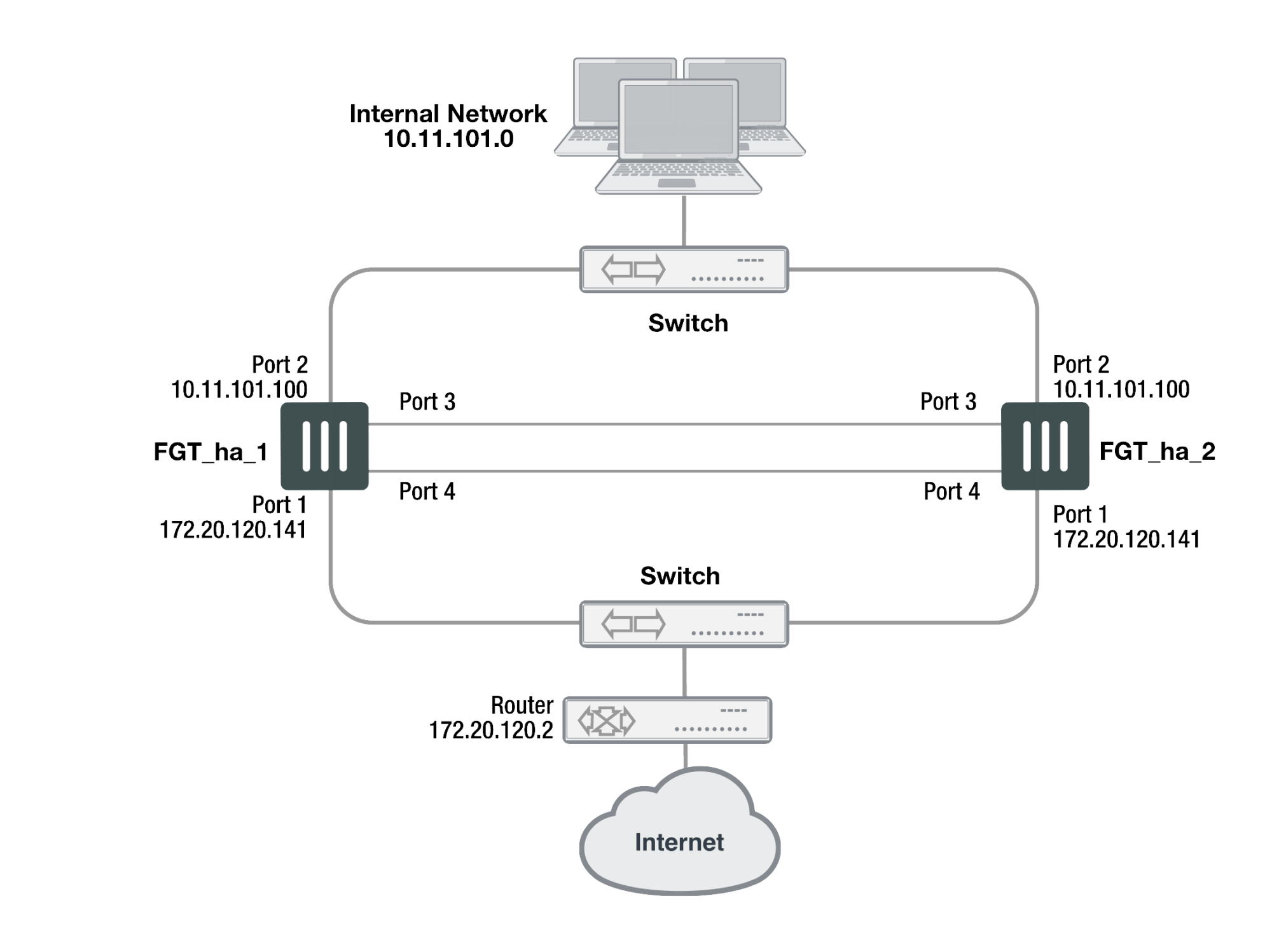 hight resolution of example nat route mode ha network topology