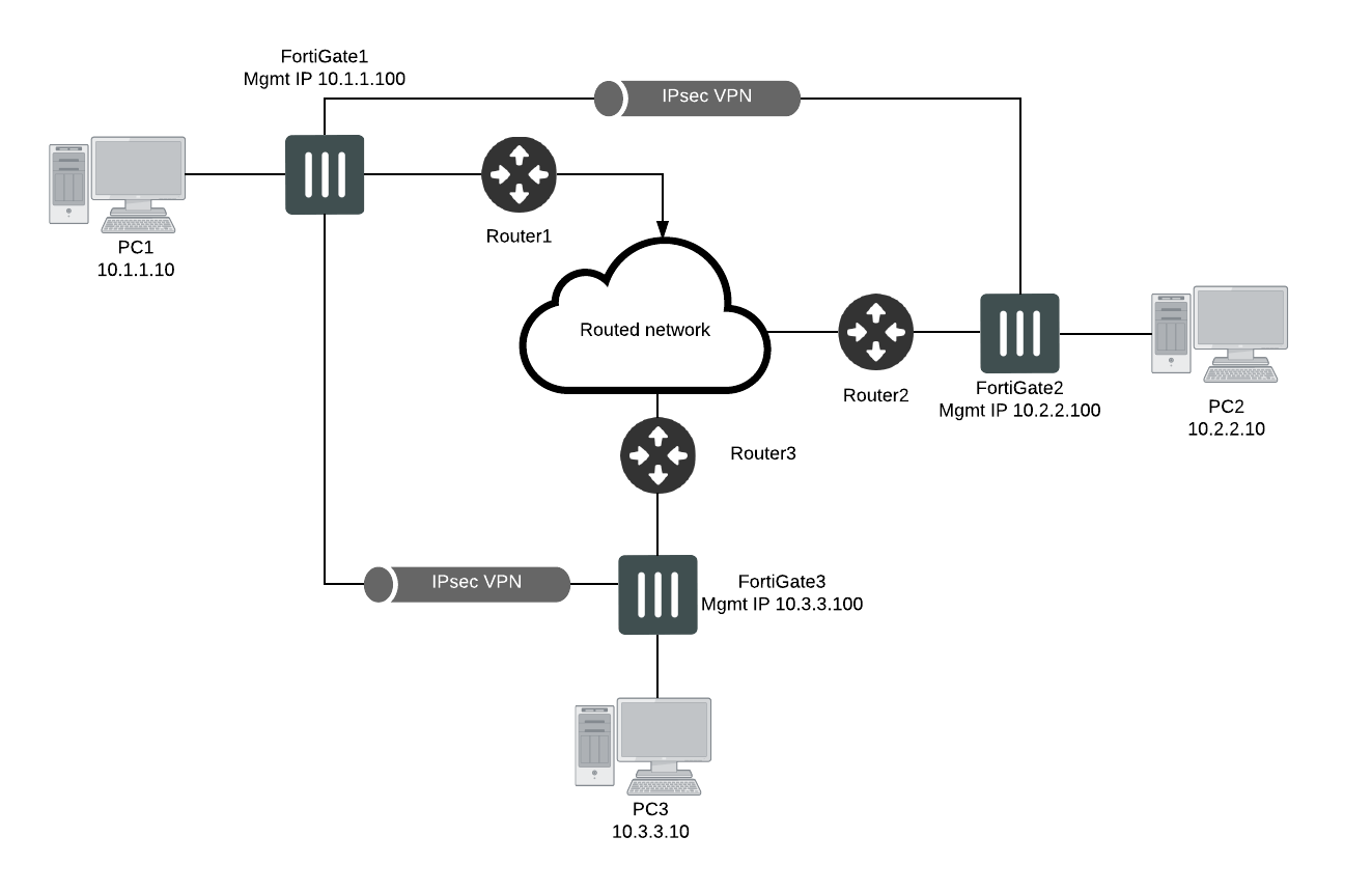 Example 1: Remote Sites with Different Subnets