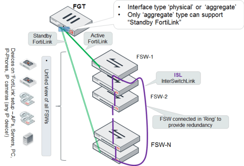 small resolution of optionally you can connect a standby fortilink connection to the last fortiswitch for this configuration you create a fortilink split interface an