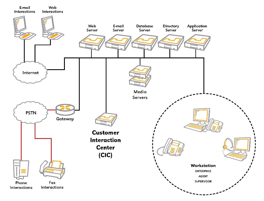 PureConnect Installation and Configuration Guide