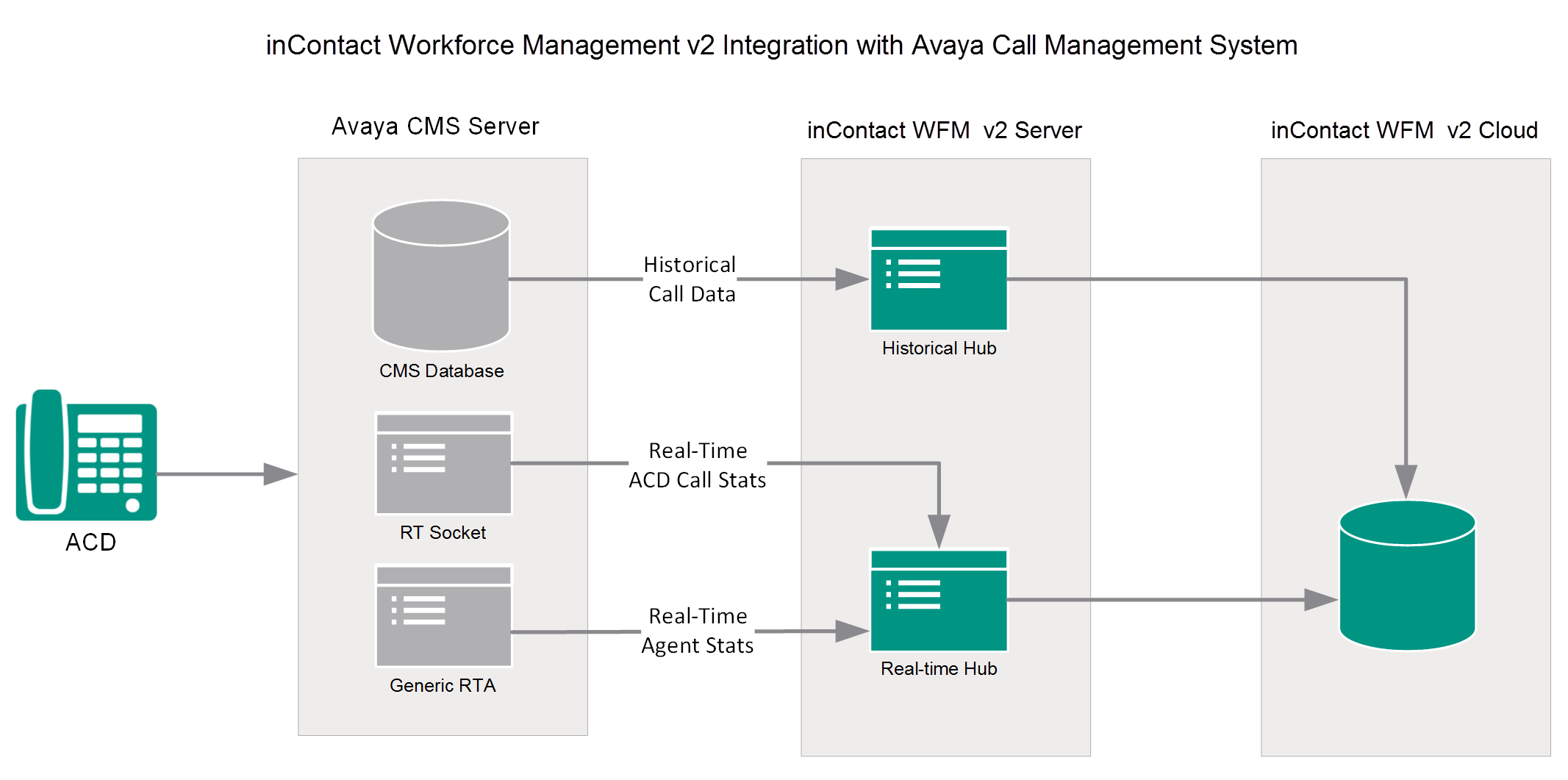 avaya architecture diagram eye cms integration overview