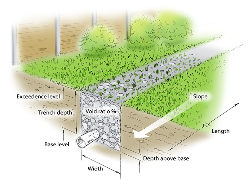 french drain design diagram lighting control wiring infiltration trench xpdrainage 2016 help documentation innovyze
