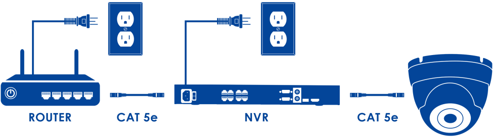 medium resolution of cat5e wiring diagram for nvr wiring diagram viewlorex support article display cat5e wiring diagram for nvr
