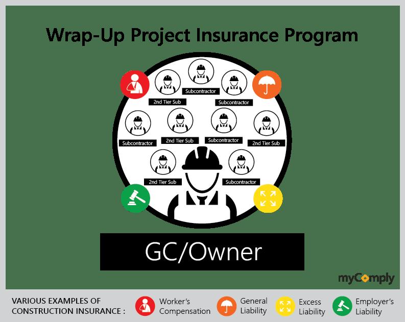 Wrap-Up-Construction-Insurance-Model