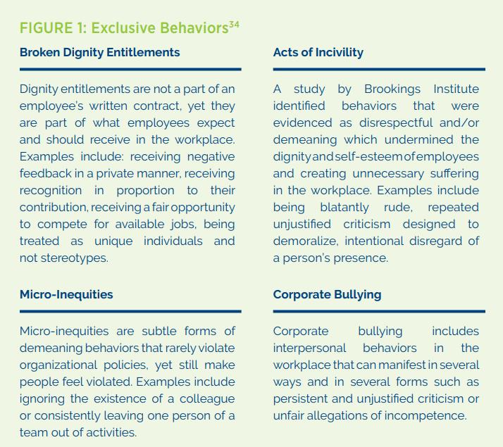 types of exclusive behavior