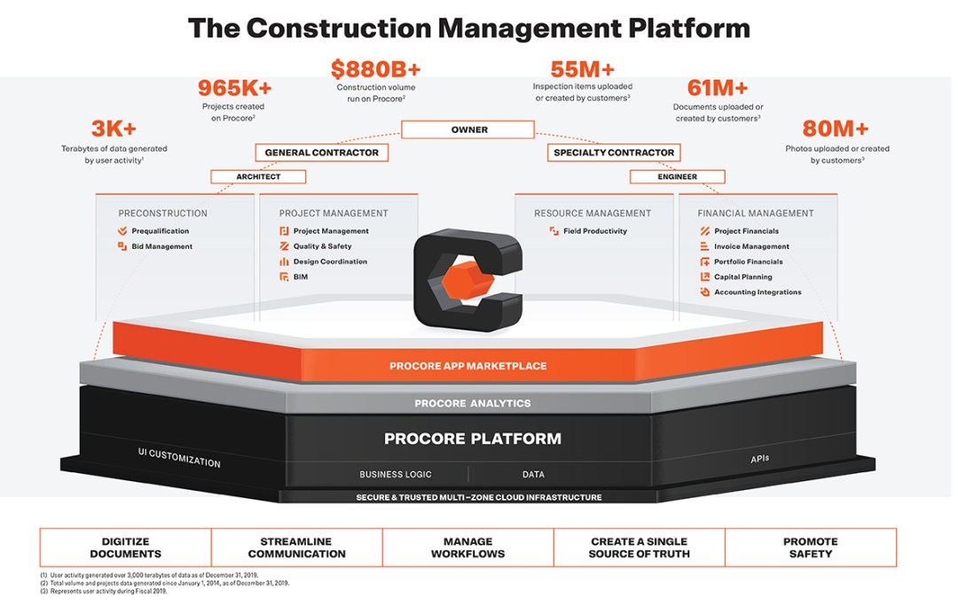 procore lean construction technology stack