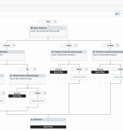 example call flow for salesforce data actions integration [ 1362 x 942 Pixel ]
