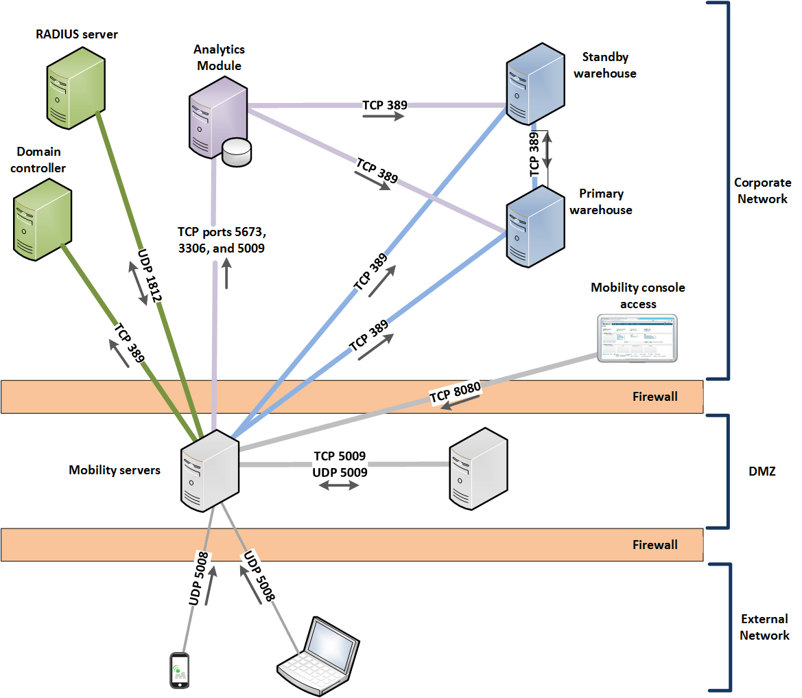 dmz network diagram with 3 vectra c abs wiring deploying mobility in a