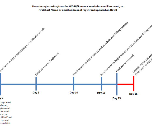 Here Is A Diagram Showing The Timelines