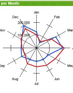 Radar chart also  qlikview rh help qlik