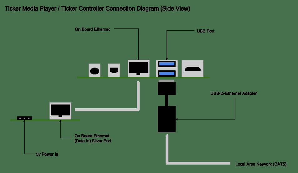 Replace a Sunrise Ethernet Controller