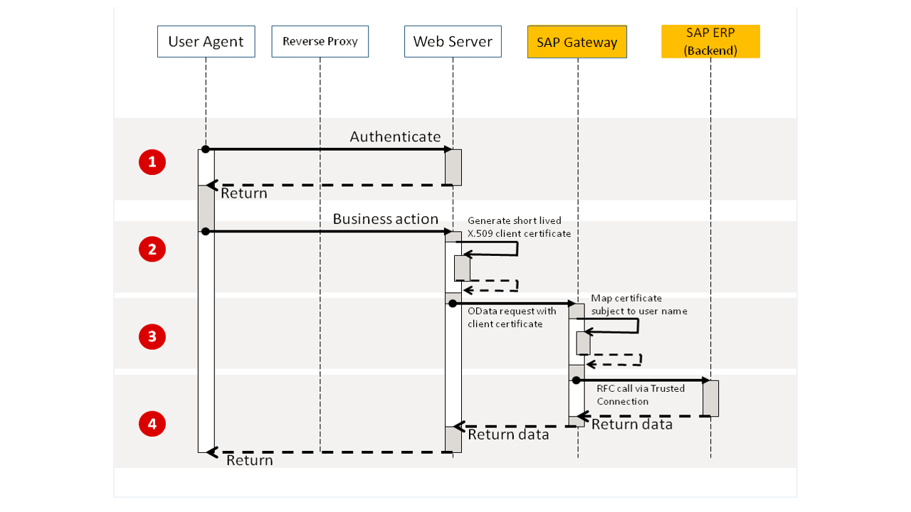 Security Aspect of Data, Data Flow, and Processes