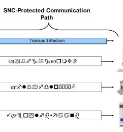 sap transport layer diagram [ 1200 x 720 Pixel ]