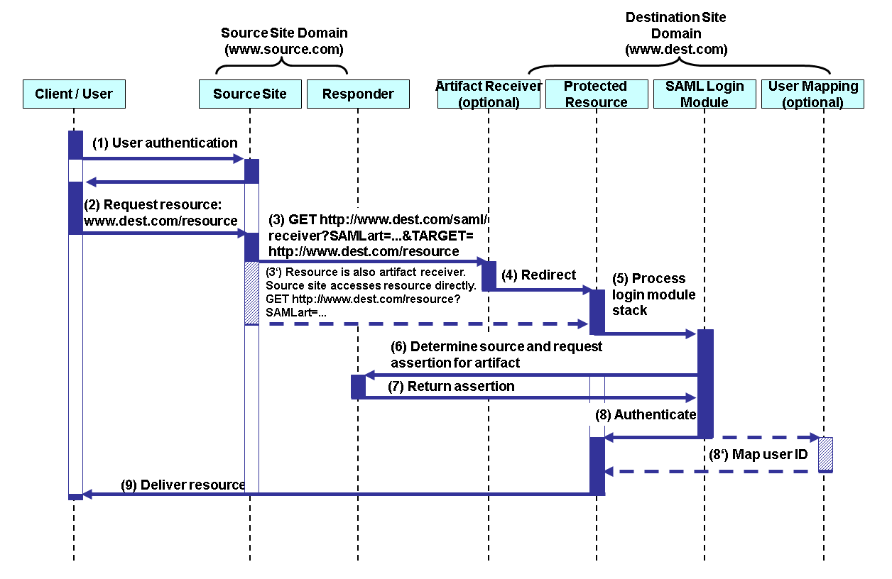 hight resolution of the figure also shows the process flow when the user accesses the as java applications using authentication with a saml assertion