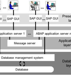 sap server diagram my wiring diagram sap server diagram [ 1056 x 796 Pixel ]