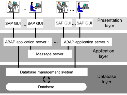 small resolution of sap server diagram my wiring diagram sap server diagram