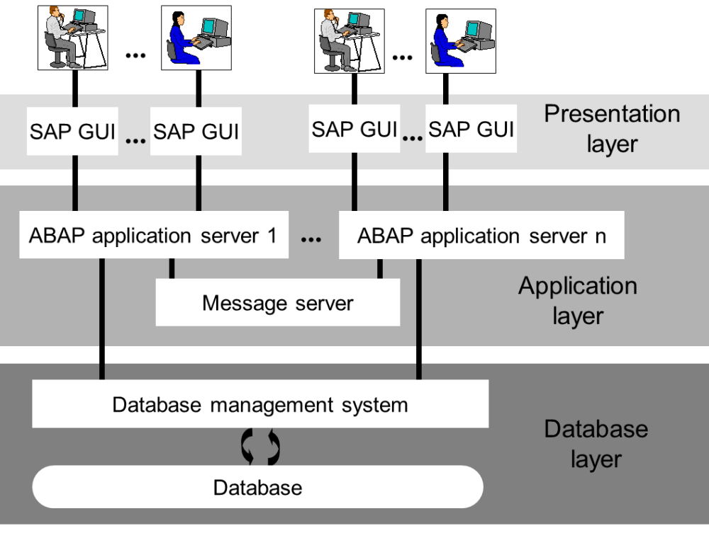 medium resolution of overview of sap netweaver as abap early waring sap system diagram sap system diagram